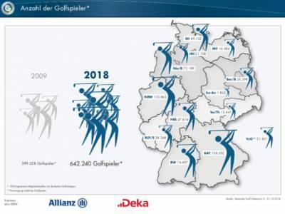 Entwicklung des Golfsports in Deutschland